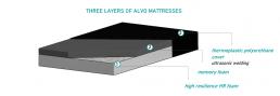 three layers of ALVO mattresses